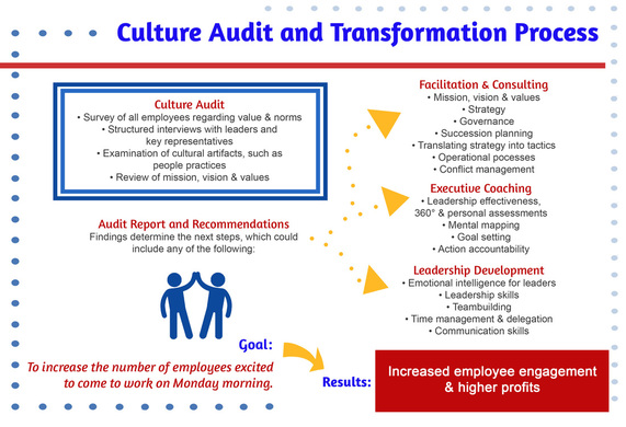 aes corporation culture and structure essay Aes corporation organizational culture aes corporation this paper will recount the organizational heritage and structure of aes essays research.