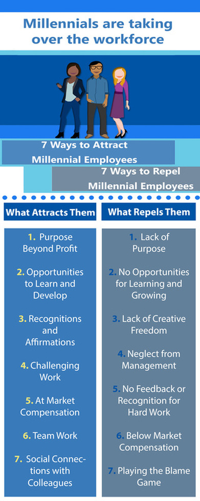 Millennials have certain criteria when looking at a company