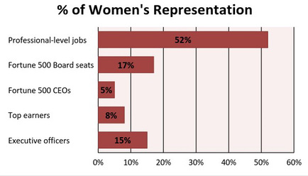 Women's representation in Fortune 500 companies